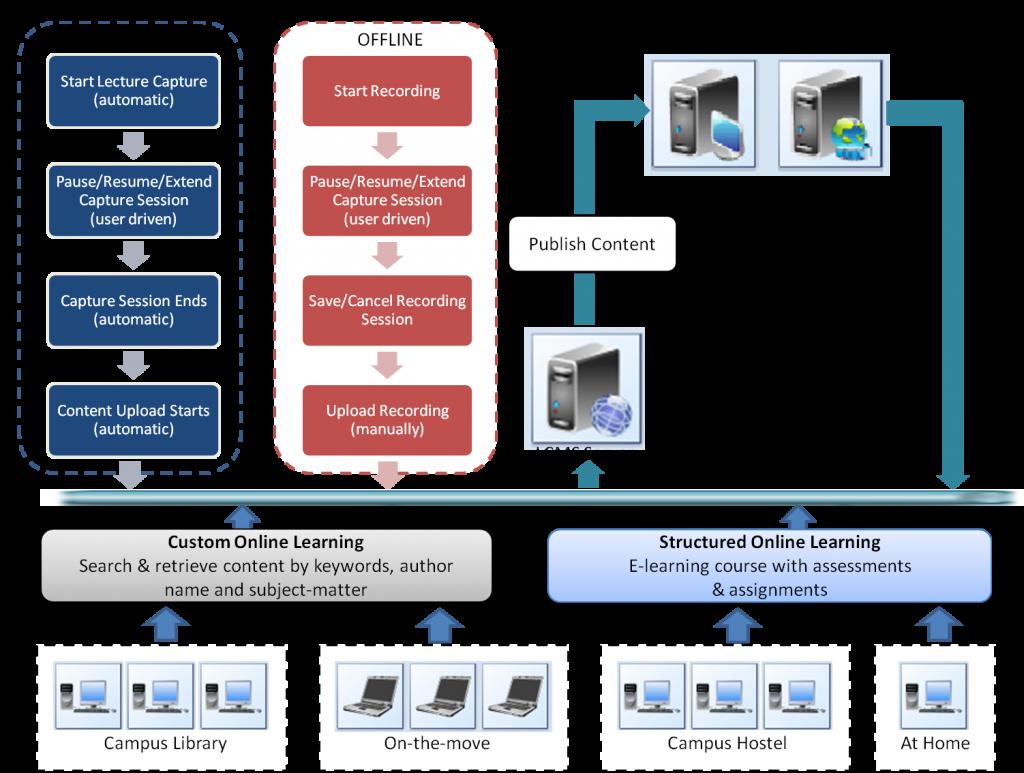 klassakt-lcms-typical-setup-layout
